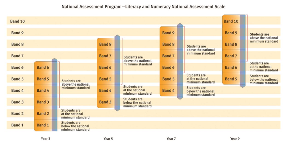 Figure 1: NAPLAN bands per year level, retrieved from National Assessment Program website.